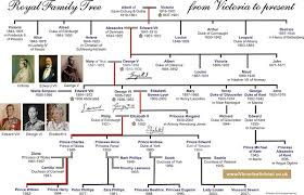 Royal Families Of The World Google Search In 2020 Queen Victoria Family Tree Victoria Family Tree Royal Family Trees