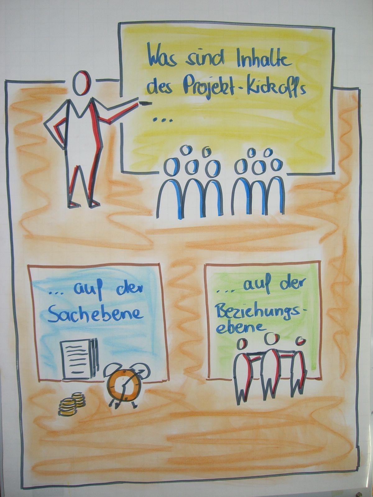 Den Projekt Kickoff Auf 2 Ebenen Planen Flipchart Gestalten Flipcharts Organisationsentwicklung