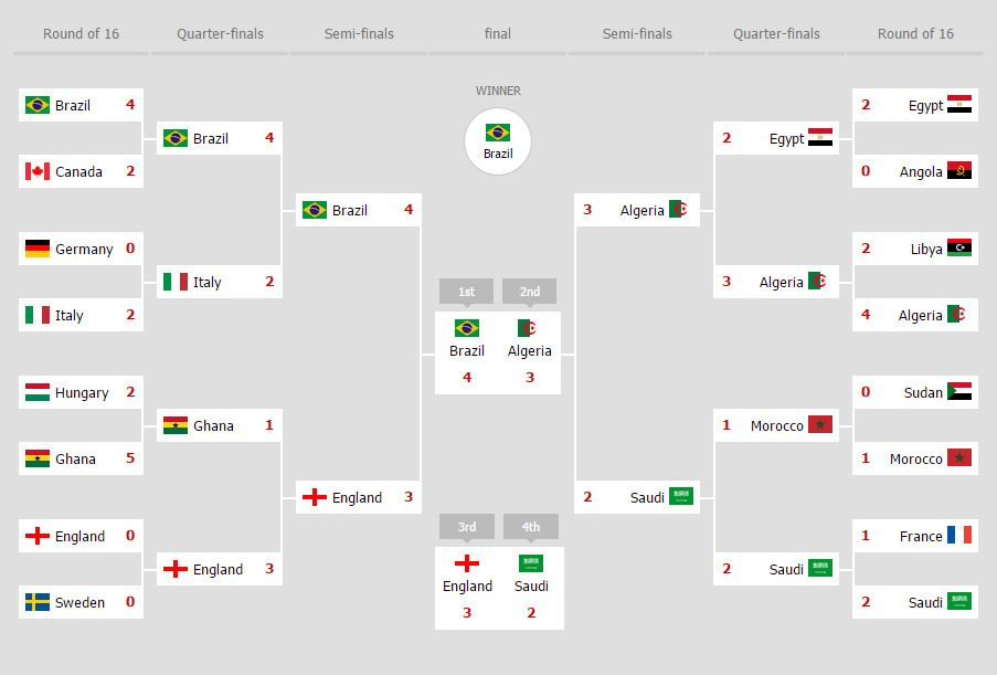 Brackets Is An Interactive Html Tournament Bracket Template It
