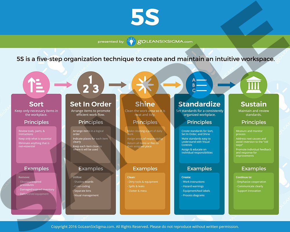 Lean Six Sigma Posters With Images Lean Six Sigma Video