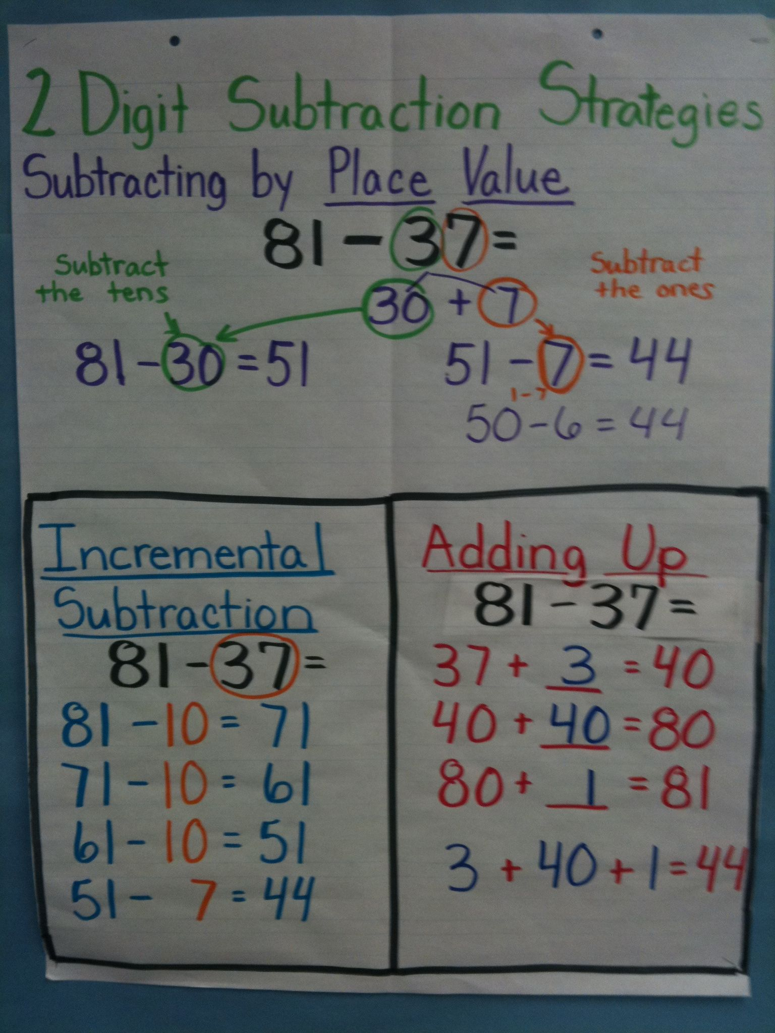 Two Digit Subtraction Strategies