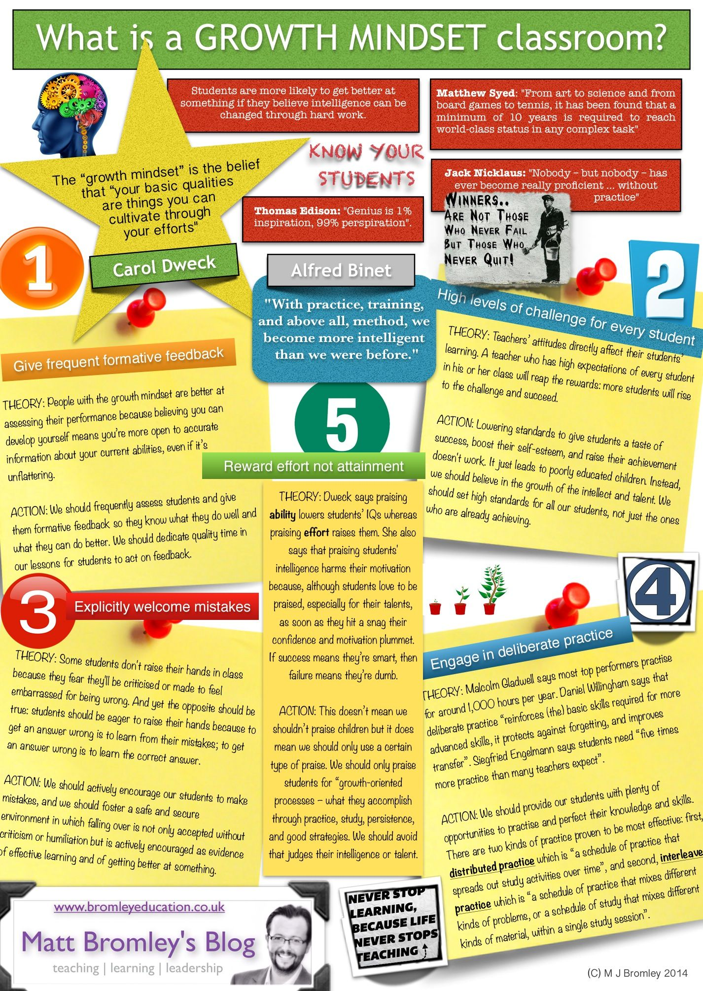 Developing A Growth Mindset In The Classroom