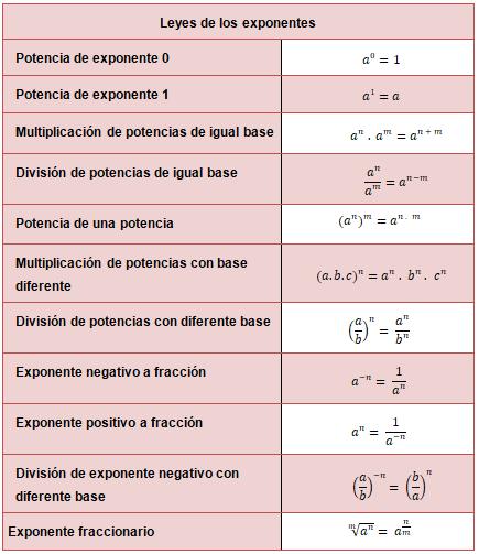 Ley De Los Exponentes Leyes De Los Exponentes Cursos De Matematicas Potencias Matematicas