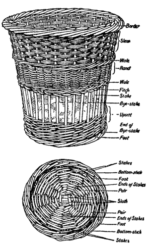 definitions of the basket components | weaving techniques ...