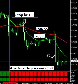 Mi sistema de trading forex