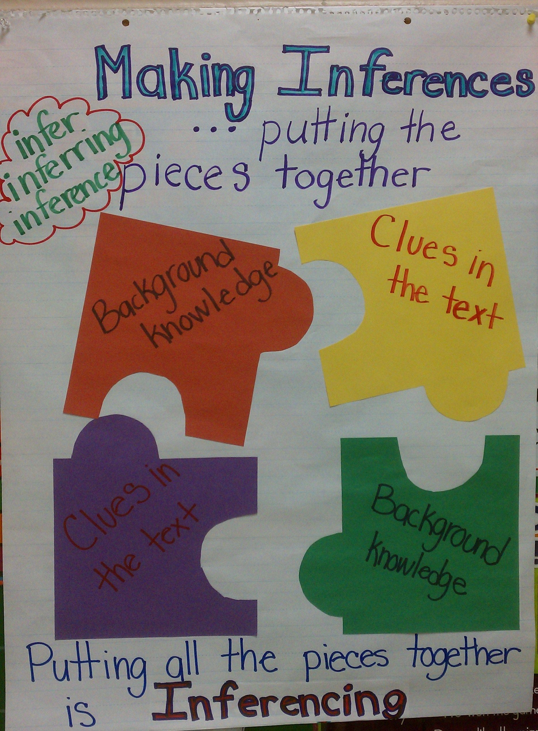 Making inferences anchor chart or page for interactive notebooks also charts to teach inferring reading rh pinterest