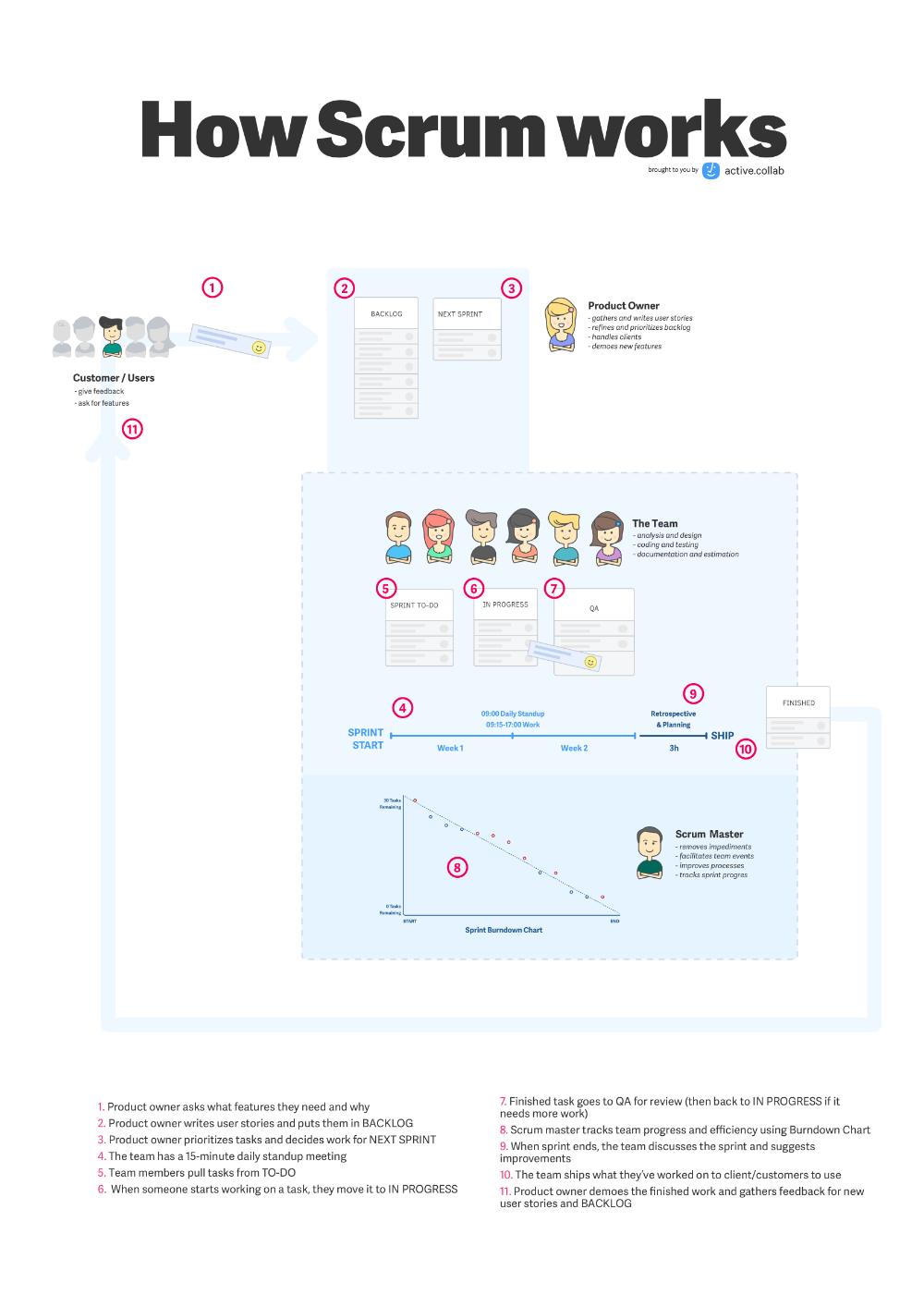 Activecollab scrum project management · blog · activecollab | agile