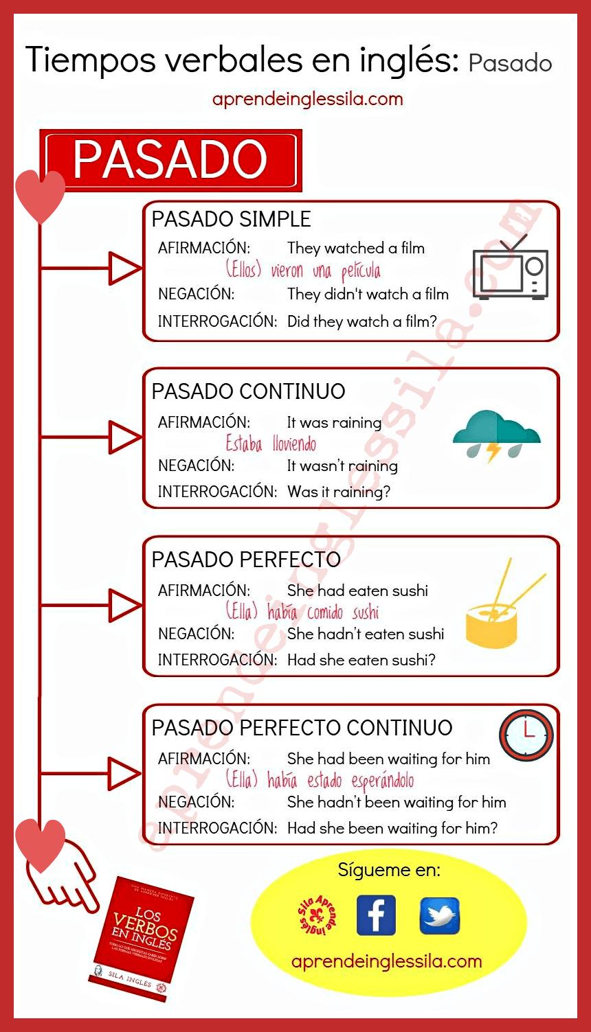 Tiempos Verbales En Inglés Learn English English Phrases English Words