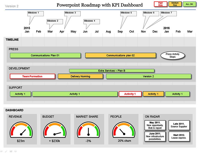 This Powerpoint Roadmap Template Has 2 Great Project Dashboard