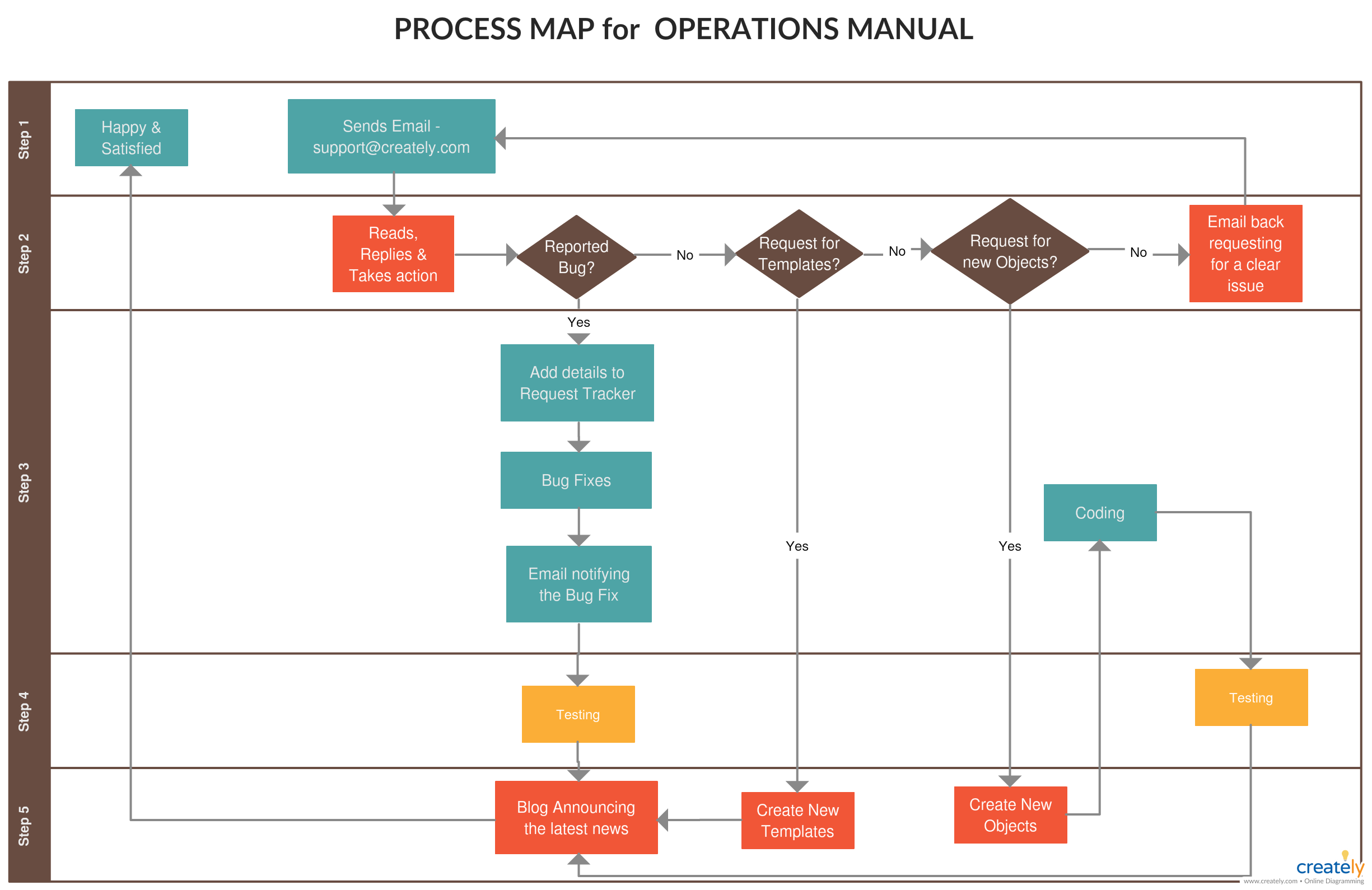 Process Map For Operations Manual Process Map Flow Chart Testing Life Cycle