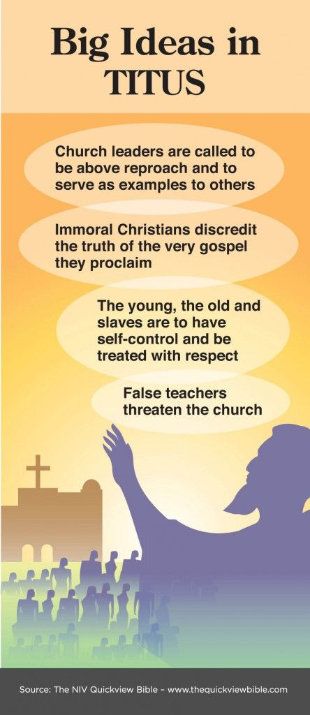 Titus at a glance Churches need to stick to the Bible and what God and Jesus said!