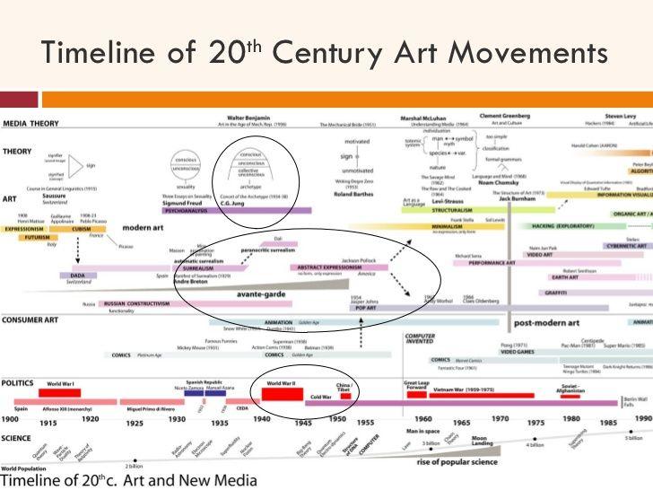 Timeline of 20 th Century Art Movements | 20th Century | Pinterest ...