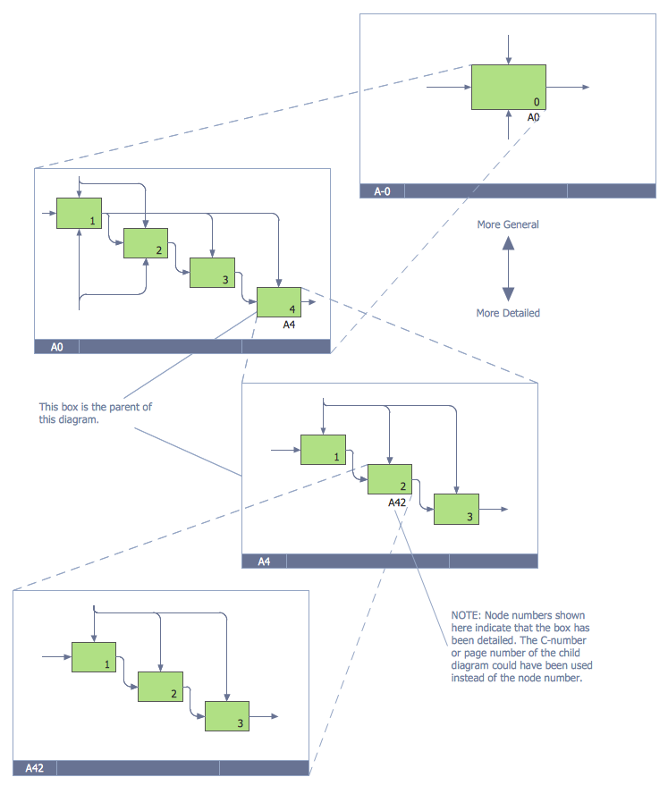 Example 4 IDEF0 Diagram Decomposition Structure This Was Created In ConceptDraw PRO Using The Library From IDEF Business Process