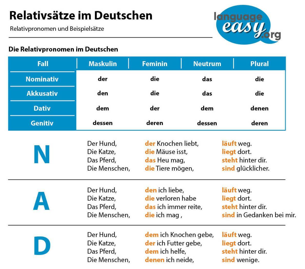 German Relative Clauses