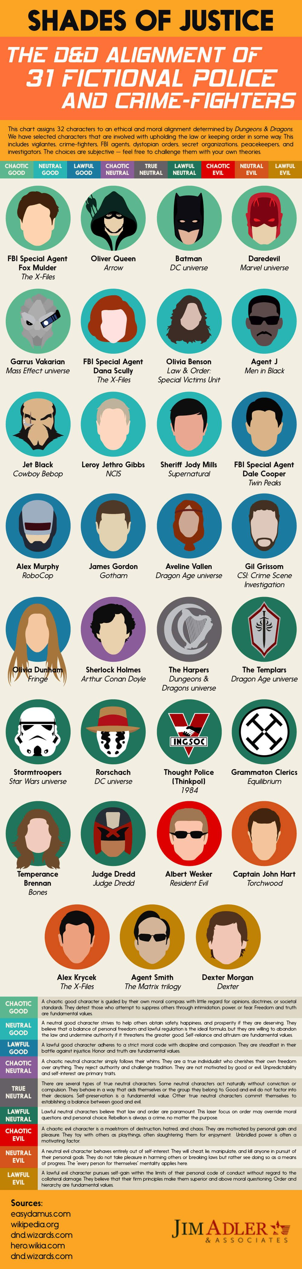 Shades of Justice: The D&D Alignment of 31 Fictional Police and Crime-Fighters