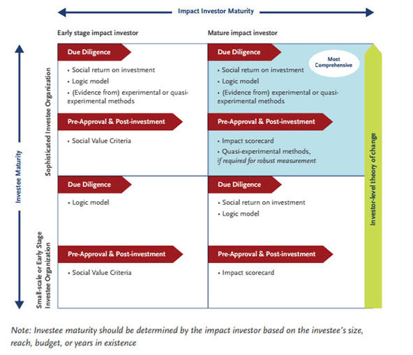 How Impact Investors Actually Measure Impact Stanford Social Innovation Review Investing Investors Portfolio Management