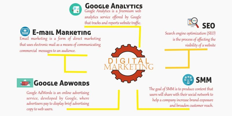 Pay Increase Form Simple Driver Of Digital Marketing #digitalmarketingtraining #internship .