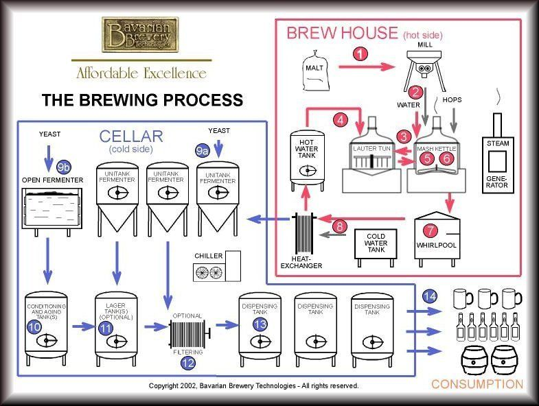 Brewing Process Brewery Equipment Beers Pinterest