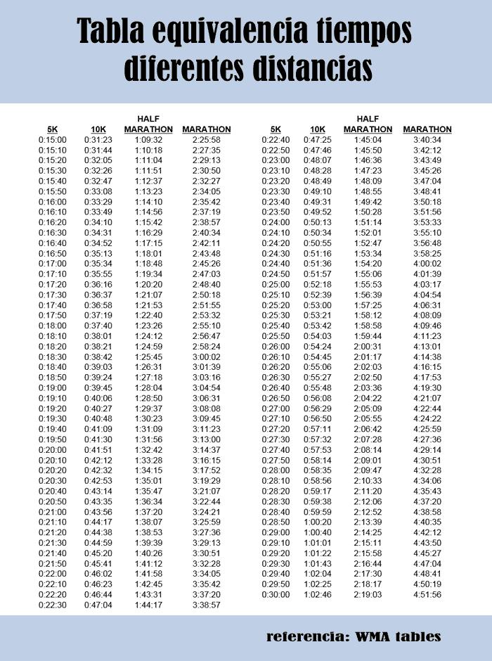 Calidad Baja Png 700 940 Consejos Para Correr Tabla Rutinas De Entrenamiento