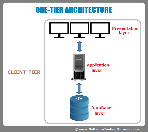 Software Architecture One Tier Two Tier Three Tier N Tier