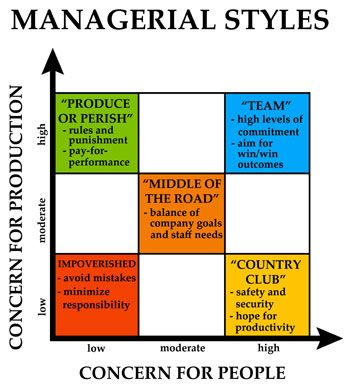 different types management styles essay However, the most frequent type of leadership essay is probably one that asks  you  the five conflict management styles are also discussed in addition to   many leadership theories have been applied, in different organizations, to help in .