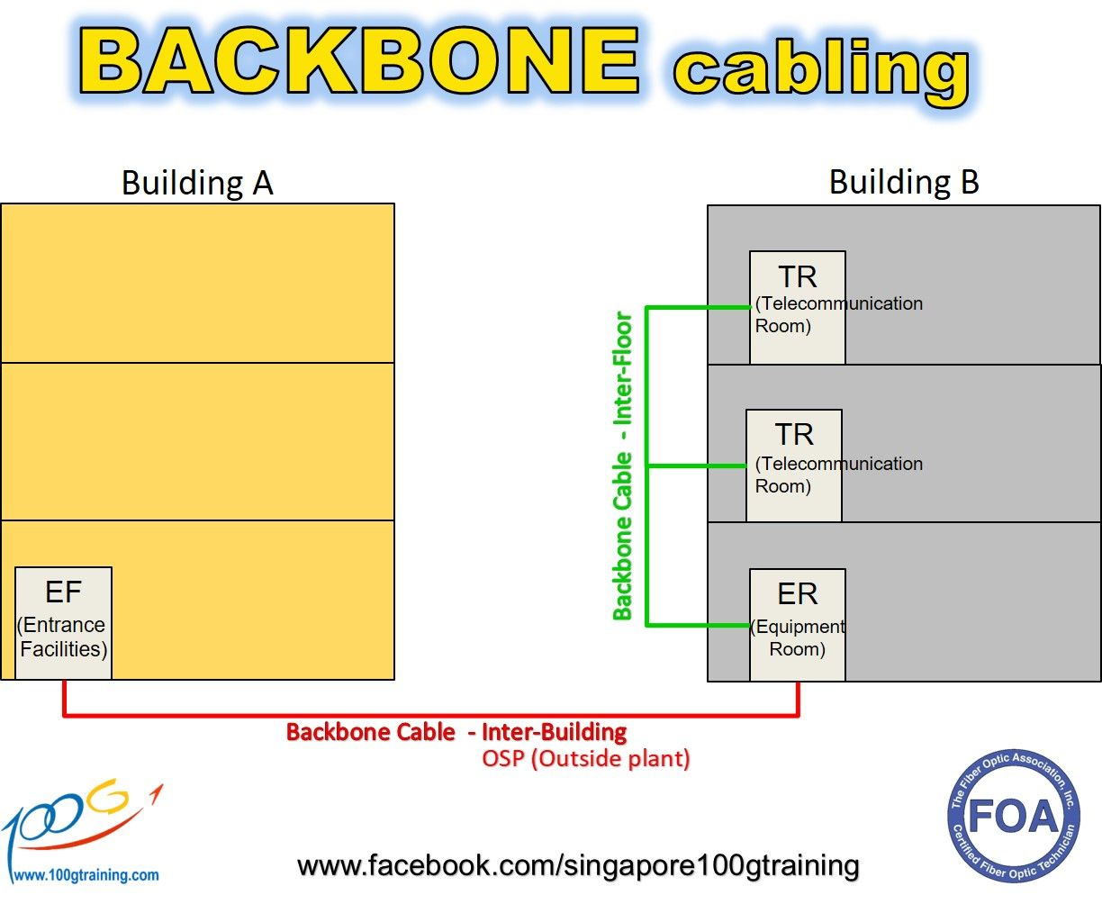 Backbone Cabling Is The Inter Building And Intra Cable Structured Wiring Guide Connections In