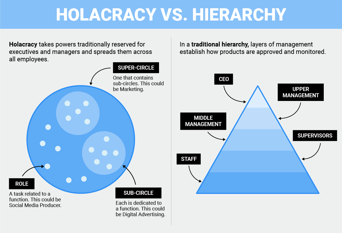 Pin On Holacracy