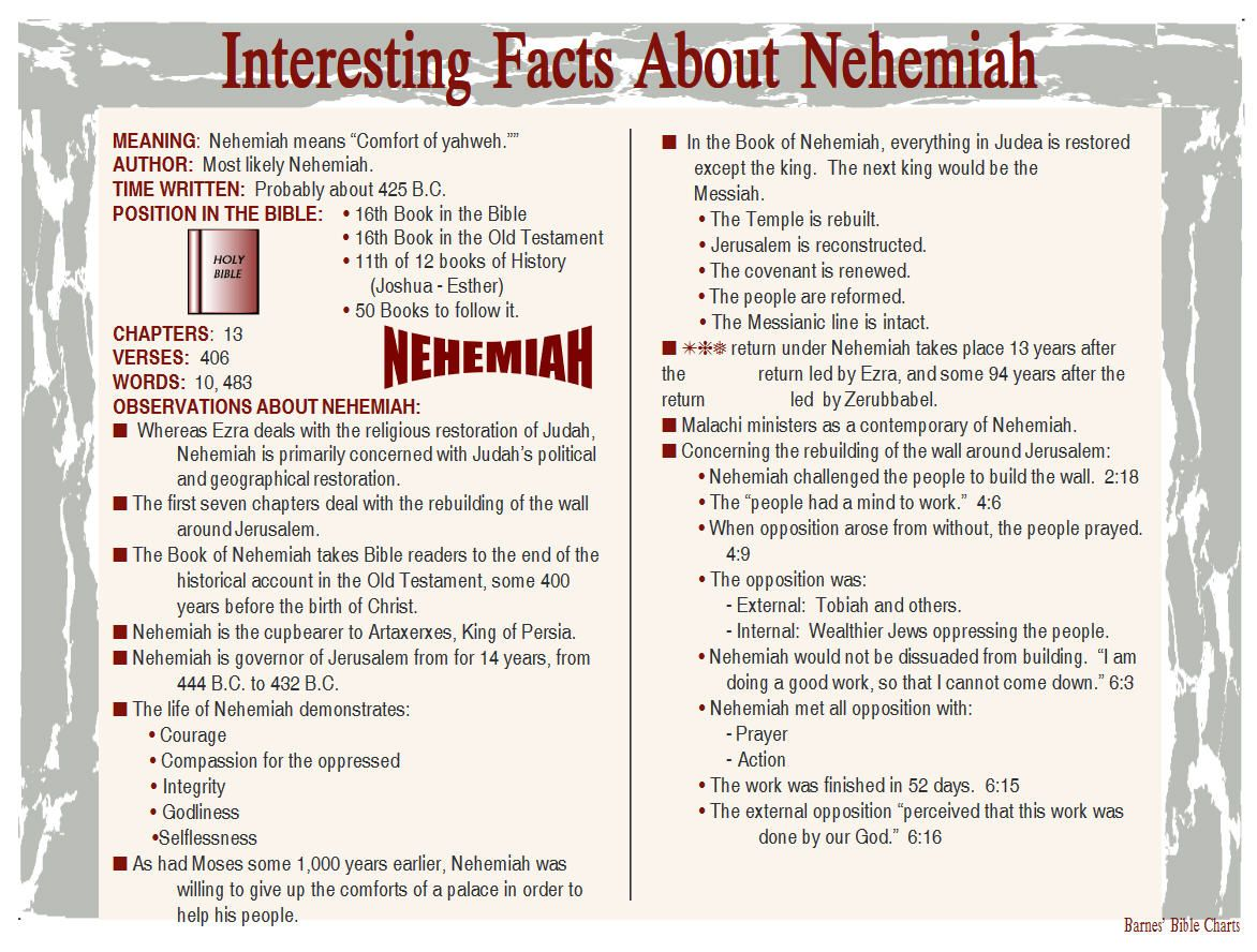 Interesting Facts About Nehemiah