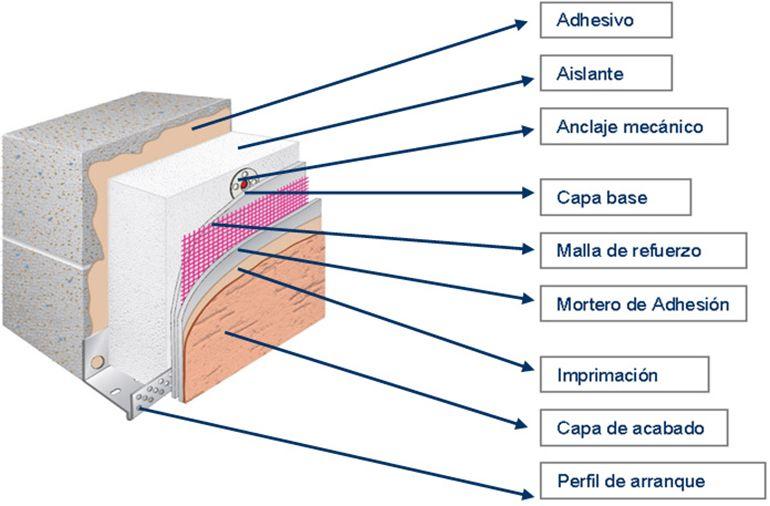 Sate muro el sistema de aislamiento t rmico por el for Mejor aislante termico