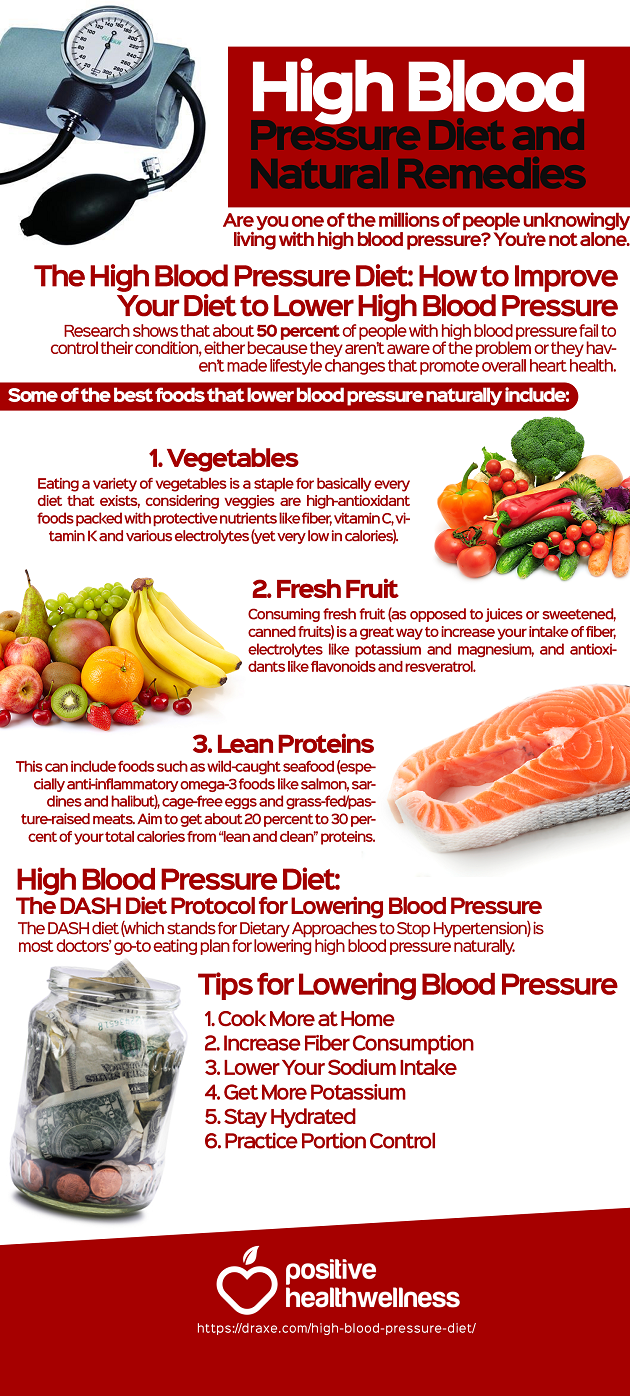 high blood pressure diet and natural remedies – positive health