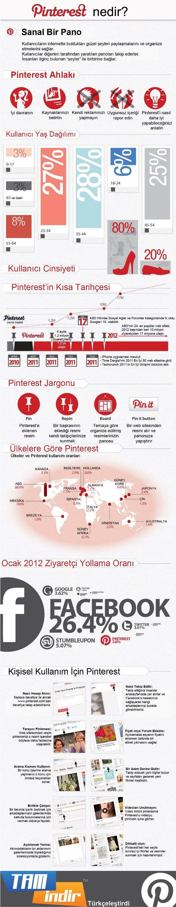 Pinterest nedir? (Türkçe)