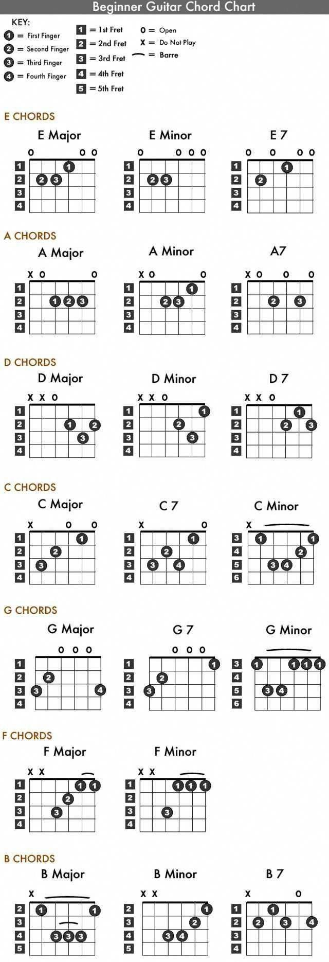 Schauen Sie sich die Top-Gitarre für Anfänger an … 0492 #guitarforbeginners … – Musik-Noten