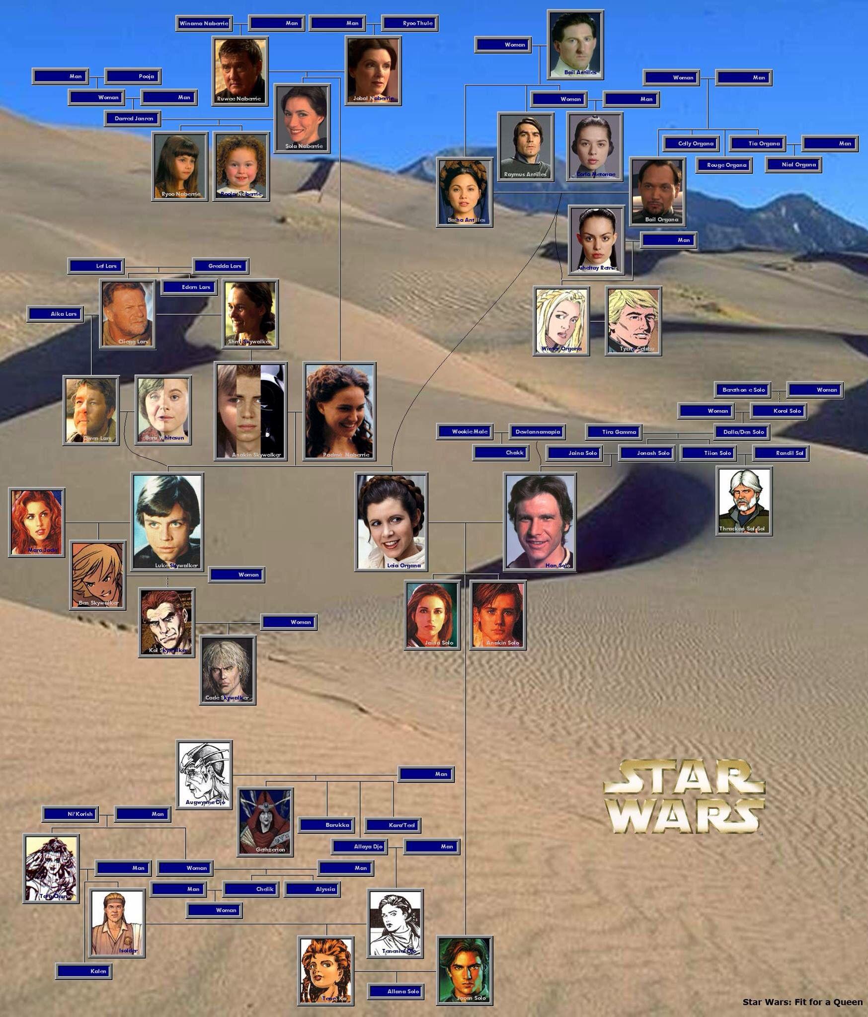 Star wars family tree star wars pinterest star wars for Arbol genealogico star wars