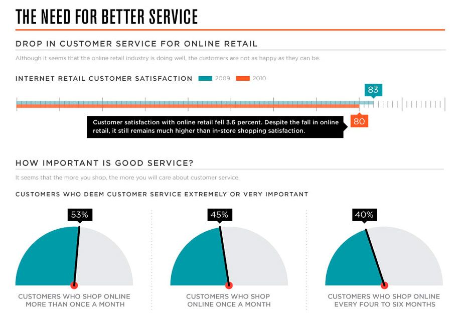 Customer Service Online Matters (Infographic) Social
