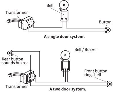 Appealing Front Door Bell Wiring Photos - Plan 3D house - goles.us ...