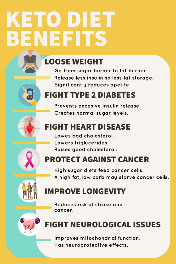 Pin By Slocal Pumpkin Oils Infographi On Keto Diet For Beginners Infographics In 2020 Lower Triglycerides Keto Diet Benefits Keto Diet For Beginners