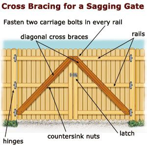 Sagging Gate Tips Ideas Diy Wooden Fence Gate Wood