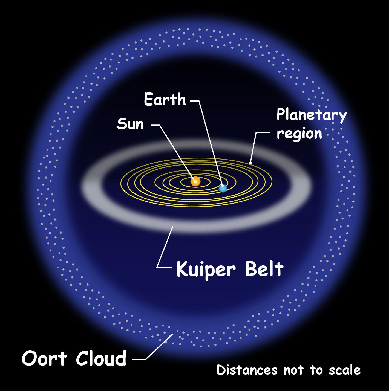 Kuiper Belt Location In Solar System