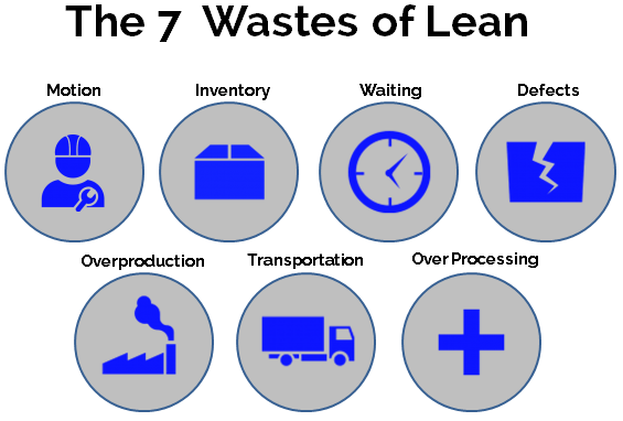 analysis seven wastes 7 wastes - seven wastes - 7 wastes of lean - 7 wastes analysis - 7 wastes framework - this lean six sigma methodology helps identify waste and other types of issues in the workplace.