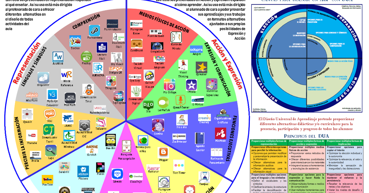 Recursos Para Derribar Barreiras á Participación Dua Aprendizaje Modelos De Enseñanza Estilos De Aprendizaje