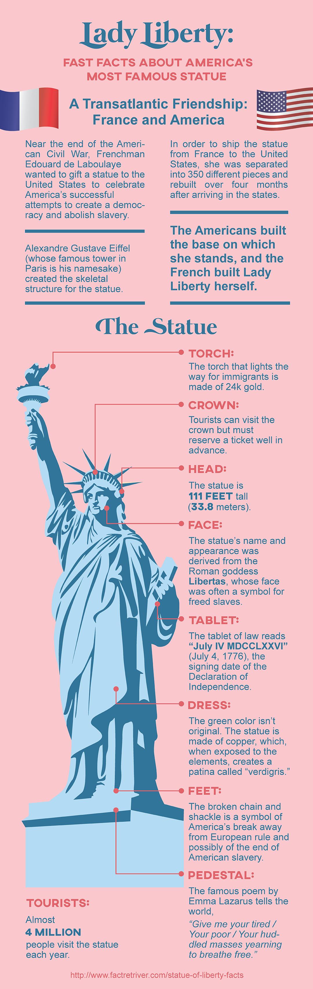 27 Amazing Statue Of Liberty Facts In Mit Bildern