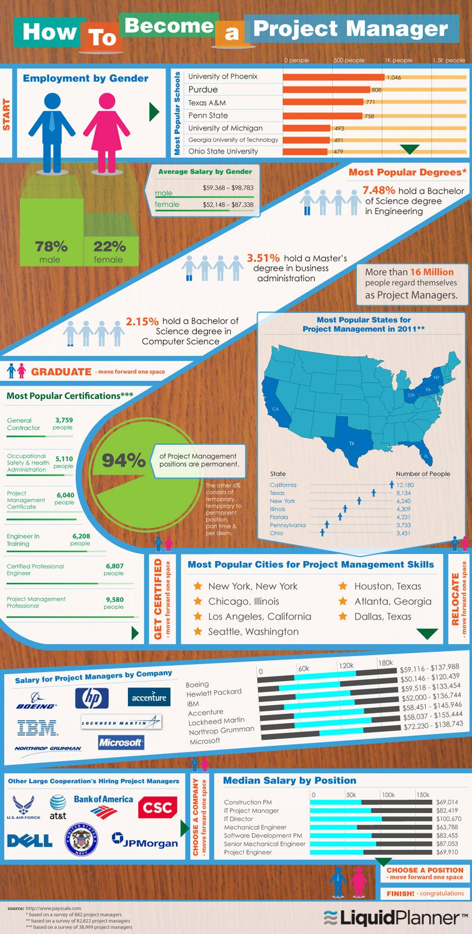 Infographic How To Become A Project Manager Social Media And Pr