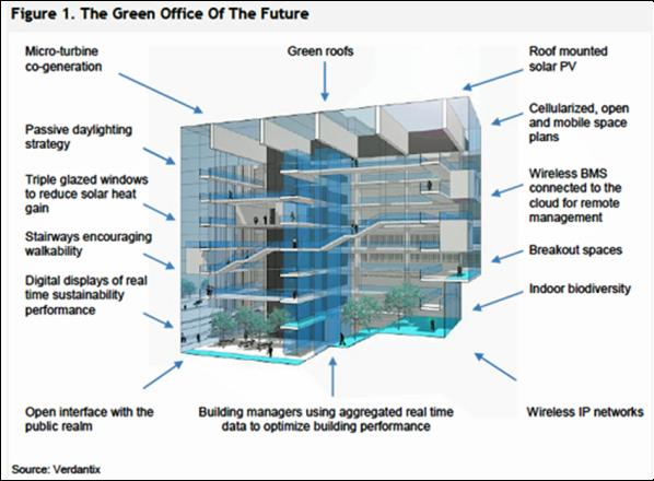 Verdantix offers a blueprint for green office buildings green verdantix offers a blueprint for green office buildings green growth malvernweather Choice Image