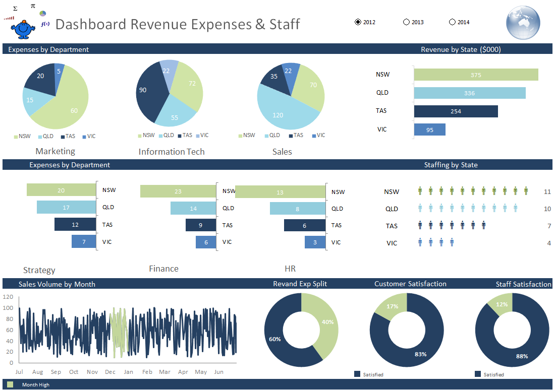 Revenue Expense Sales Excel Dashboard