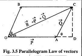 Law of parallelogram of forces on an object is verified
