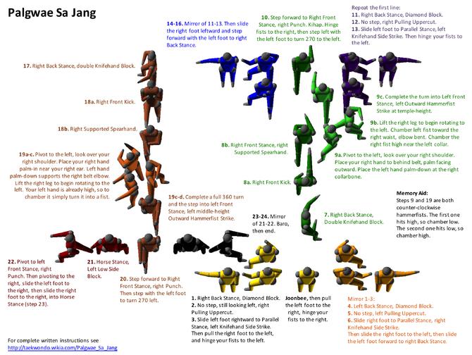 Palgwae Sa Jang | Taekwondo | Taekwondo, Korean taekwondo