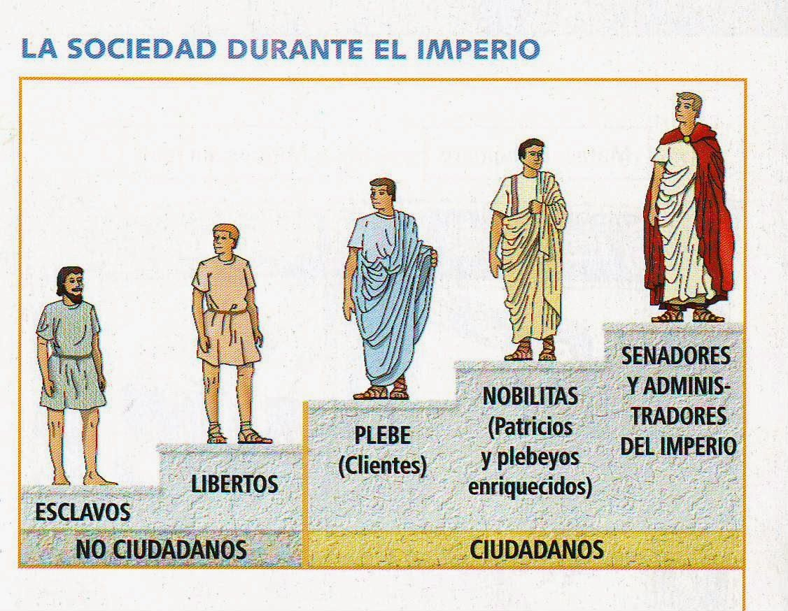 En La Sociedad Romana Había Diferentes Grupos Sociales Patricios Plebeyos Esclavos Y Libertos Los Patricios Imperio Romano Roma Antigua Historia Romana