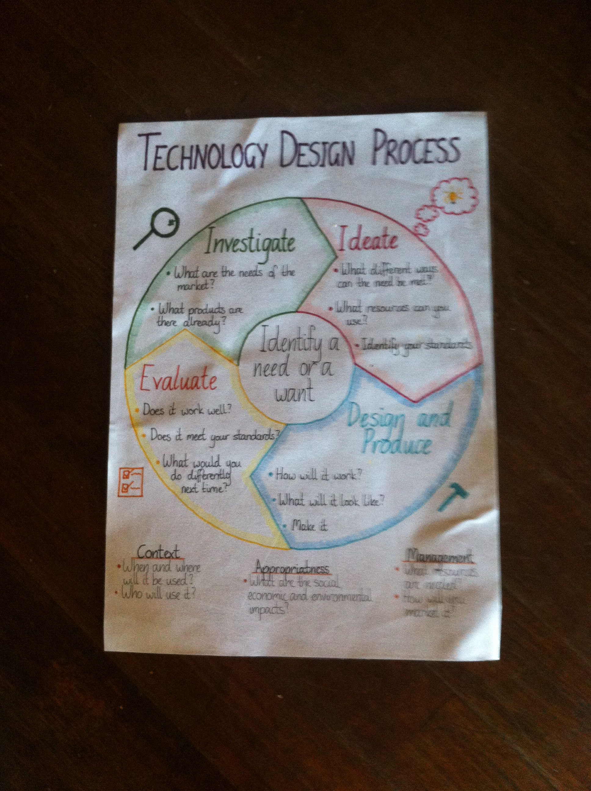 Technology Design Process Anchor Chart Education Poster