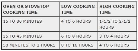 Crockin Conversion Chart  Switch Your Oven Recipes To The Slow