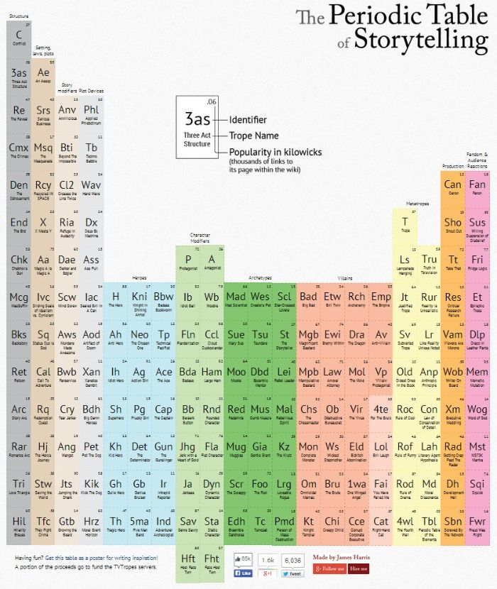 The Interactive Periodic Table Of Screenwriting Use It For Writing